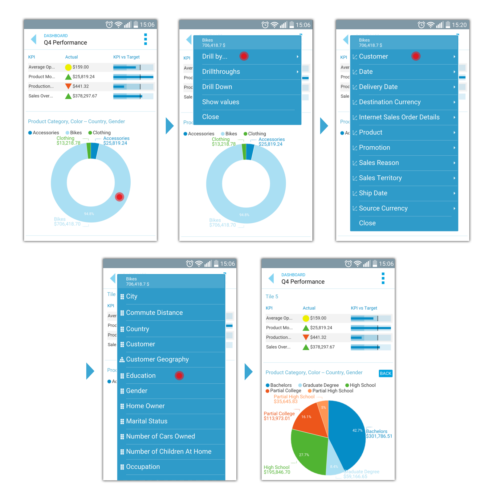 Mobile OLAP Analysis, Mobile BI