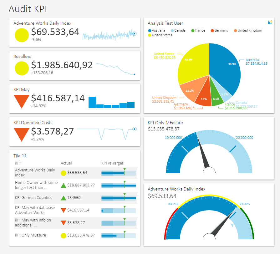 KPIs, Gauges, Scorecards on the Dashboard tool