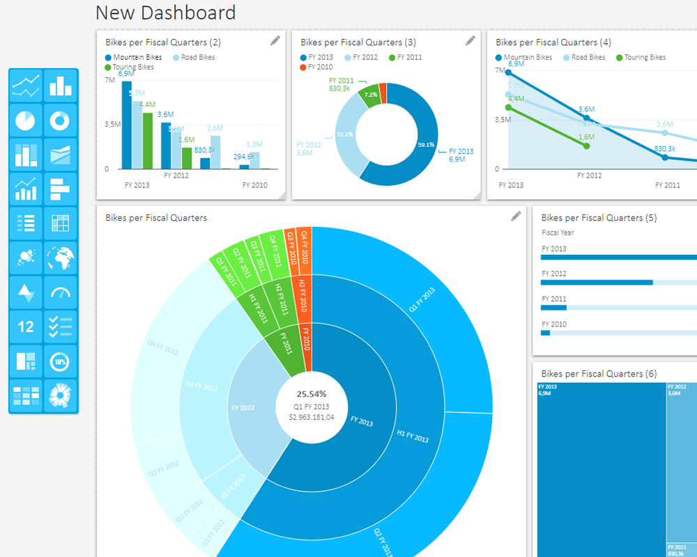 Various Dashboard Visualizations
