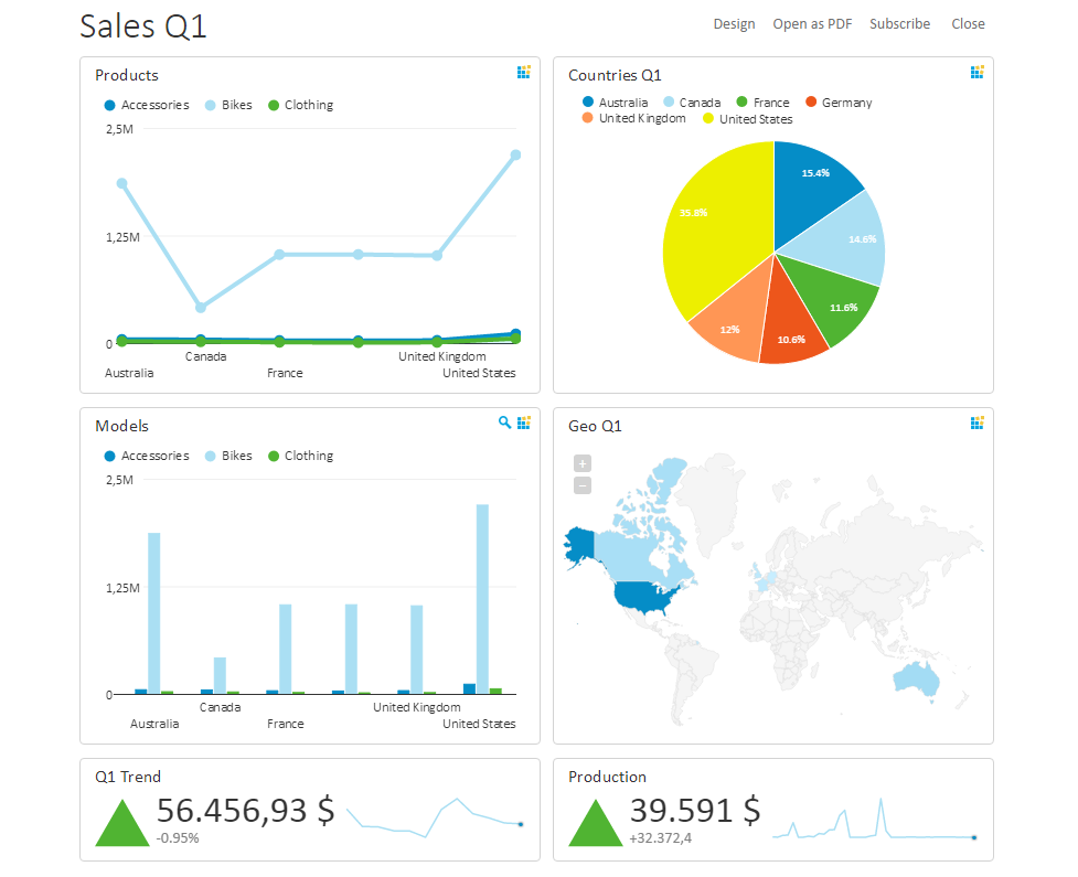 OLAP tools, OLAP dashboard