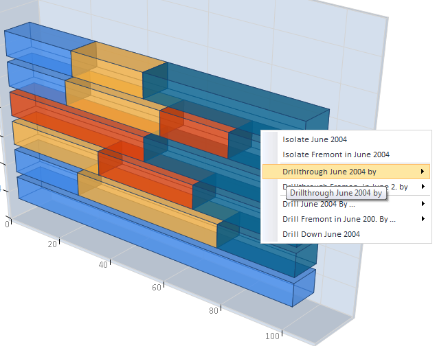 OLAP Analysis drillthrough.