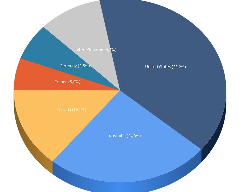 OLAP analysis with Pie chart.